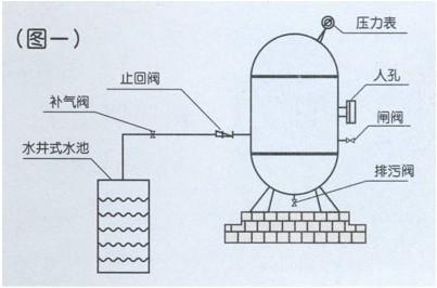 无塔供水中的水压高于外界压力